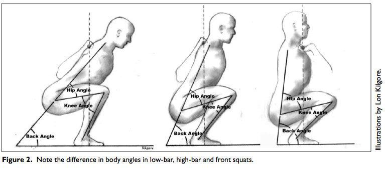Jalkakyykky Lihakset
